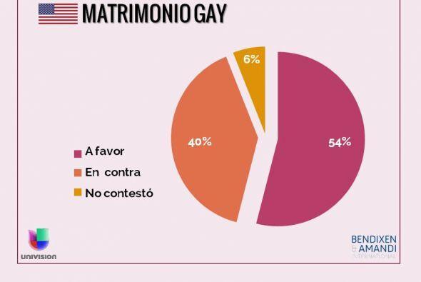 ¿Cree que la Iglesia católica debe realizar matrimonios entre dos person...