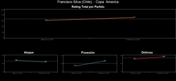 El ranking de los jugadores de Colombia vs Chile Spanish-16.png