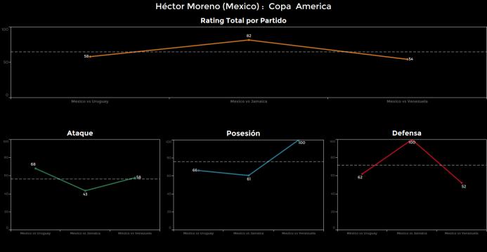 El ranking de los jugadores de México vs Venezuela Hector%20Moreno.png