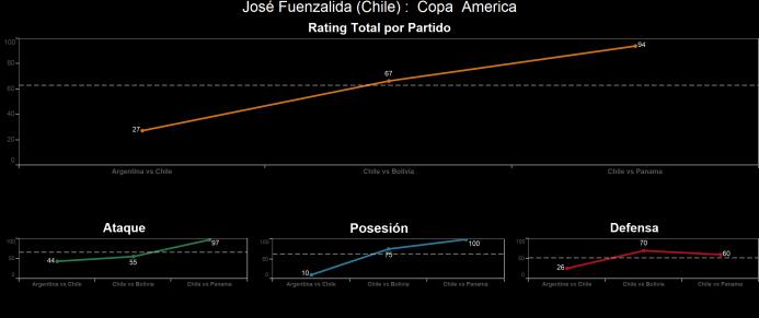 El ranking de los jugadores de Chile vs Panamá Jose%CC%81%20Fuenzalida.png