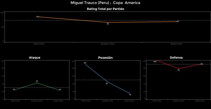 El ranking de los jugadores de Brasil vs Perú Miguel%20trauco.png