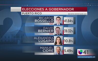 Ricardo Roselló aventaja en Puerto Rico