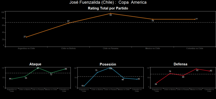 El ranking de los jugadores de Colombia vs Chile Spanish-13.png