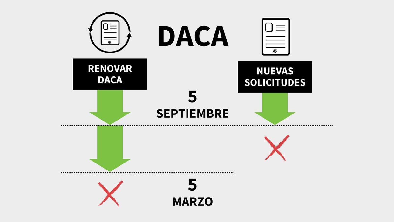 DACA: Trump decide futuro de DACA y dreamers. Noticias de DACA minuto a...
